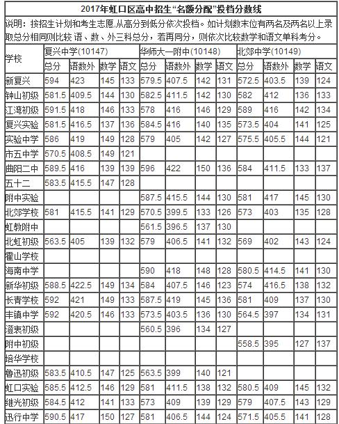 2017年上海虹口区中考采用【名额分配】最低投档分数线