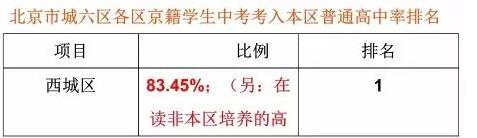 ★2017年北京初中毕业生升学率如何