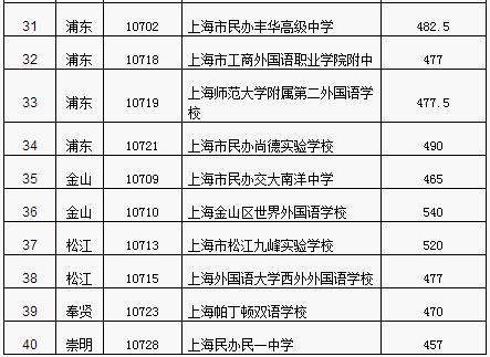 2017年上海民办高中最低投档控制分数线公布