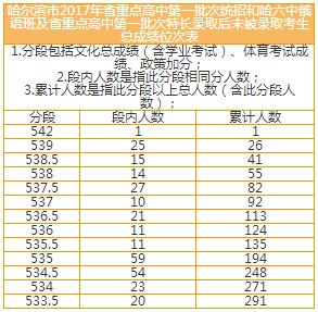 【2017年哈尔滨中考总成绩位次表】