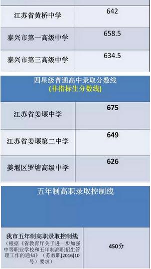 ★2017年泰州中考录取分数线正式出炉