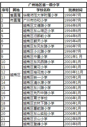 广州地区省一级小学名单