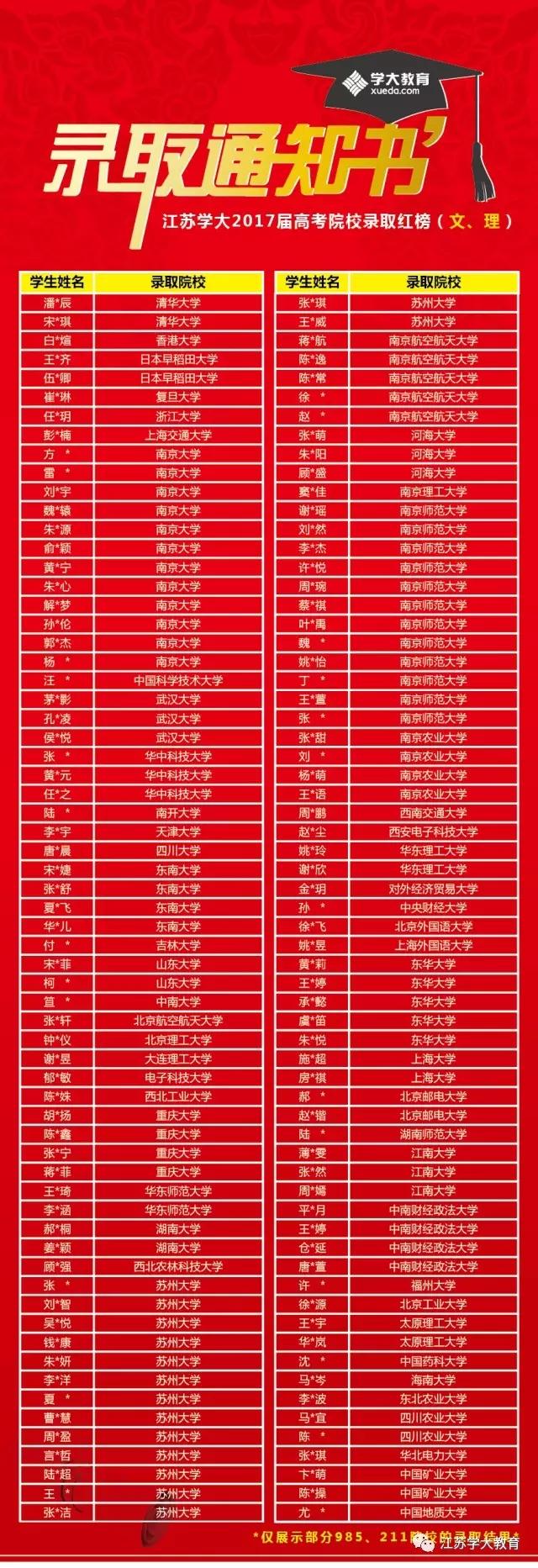 江苏高考录取院校榜单(文理)