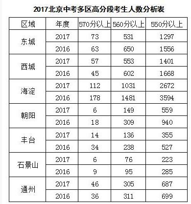 ★2017年北京中考高分段人数缩水,录取分数线预计下降