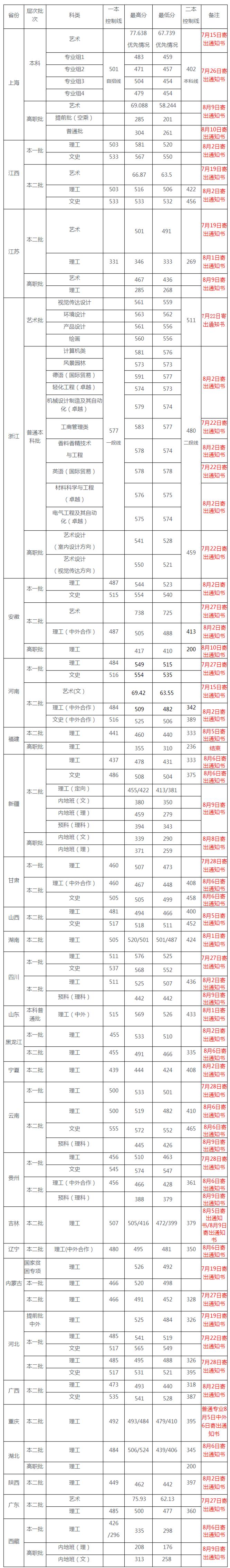 ★2017年上海应用技术学院录取分数线公布