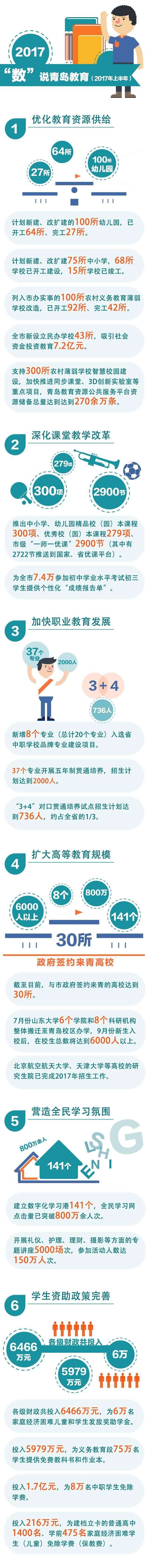 青岛市教育局公布了上半年的成绩单