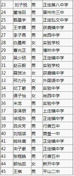 2017年【正定中学】中考自主招生录取名单