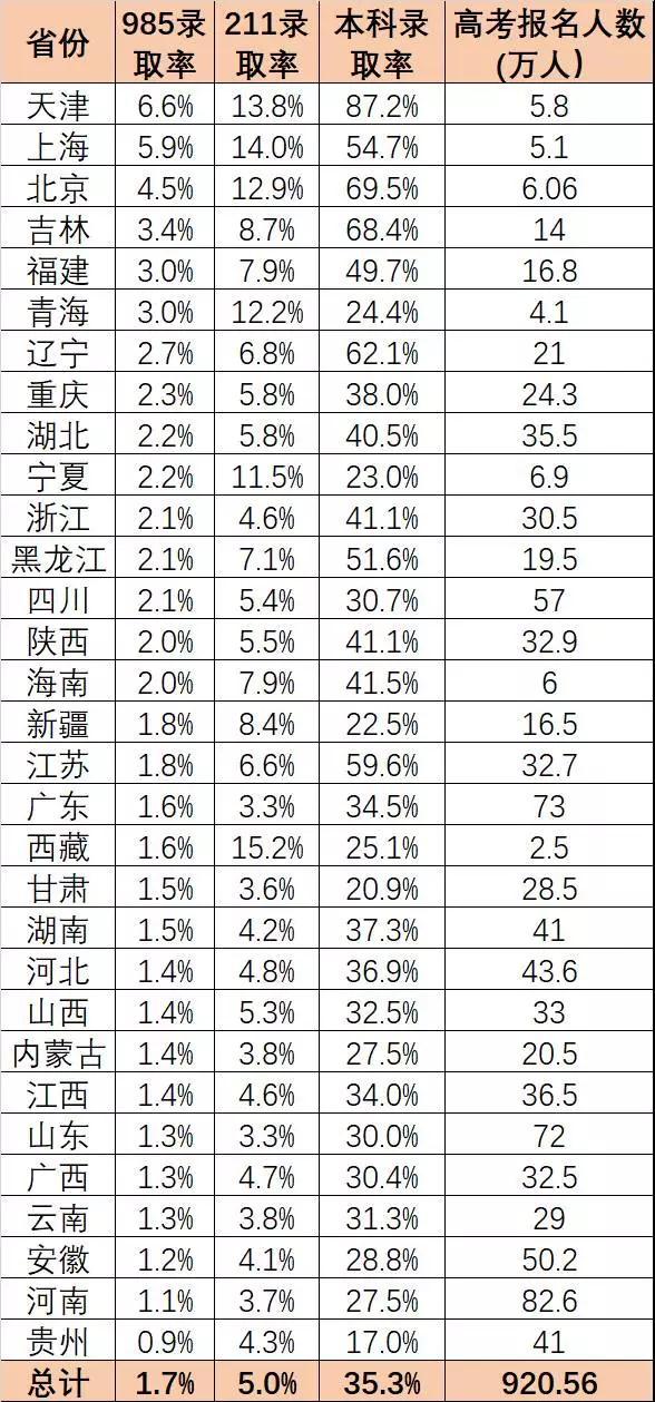 天津、上海、北京等一线直辖市录取率