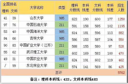 在山东省录取人数最多的8所重本高校