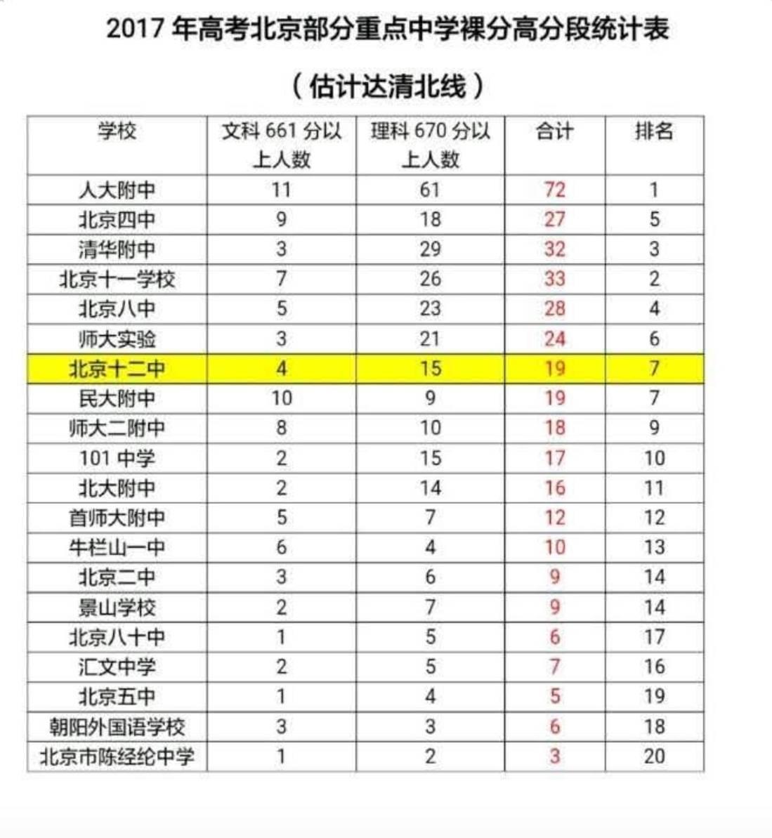 2017年高考北京高中裸分高分段排名公布
