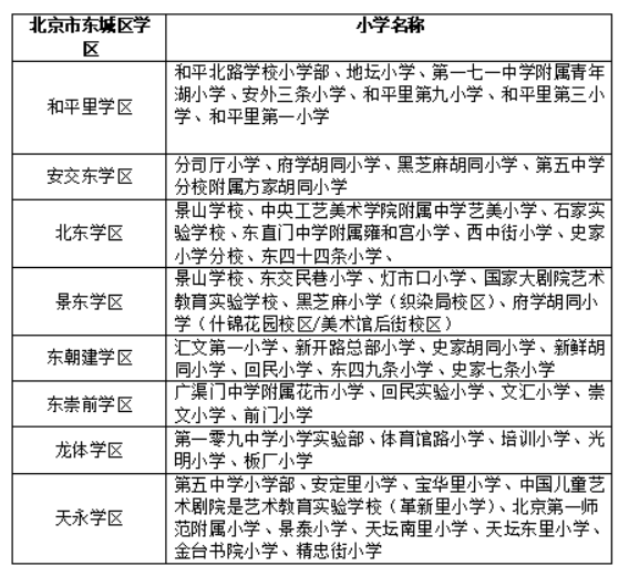 北京7大城区小学划片汇总