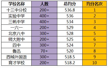 ★2017年北京西城区中考各校排名状况