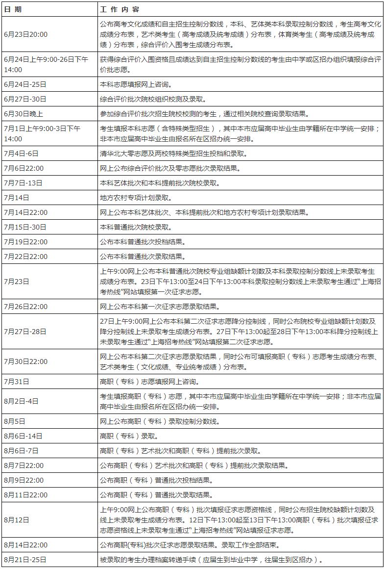 ★2017年上海普通高等学校招生录取工作日程安排
