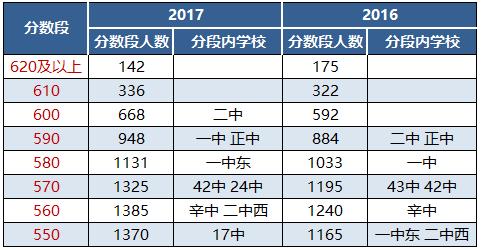 ★2017年石家庄中考录取分上涨原因解读
