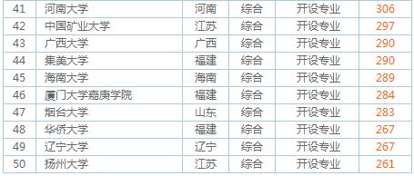 2018年青岛高考生报考的大学排名