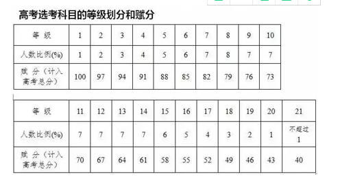 2018年高考生必读【等级赋分怎么算高考成绩】