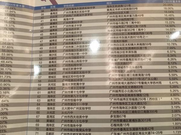 广州重本率排名前70所高中盘点