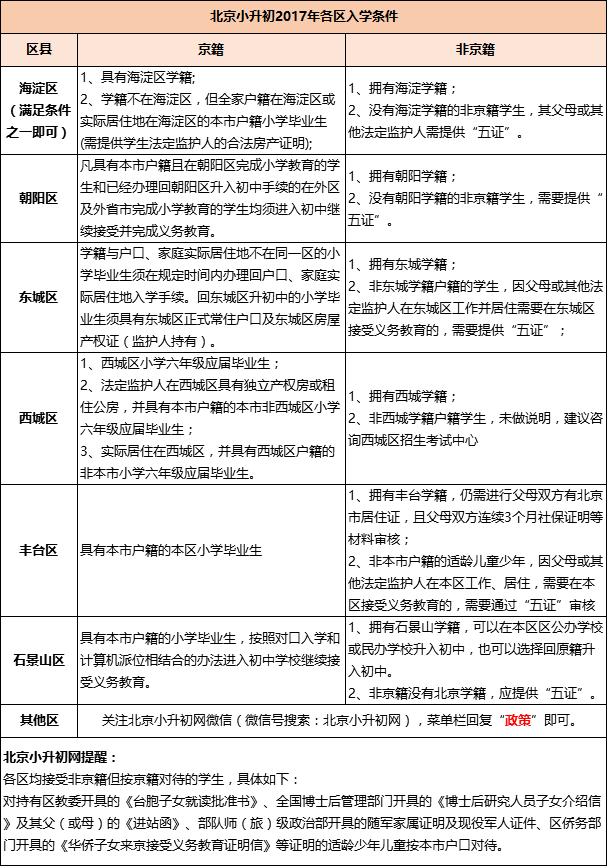 北京2018年小升初各区京籍、非京籍入学条件盘点