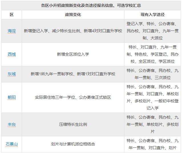 北京2018年各区小升初政策新变化及各途径报名信息、可选学校汇总