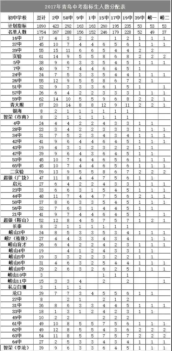 2017年各校公布的指标生名单上的名额分布