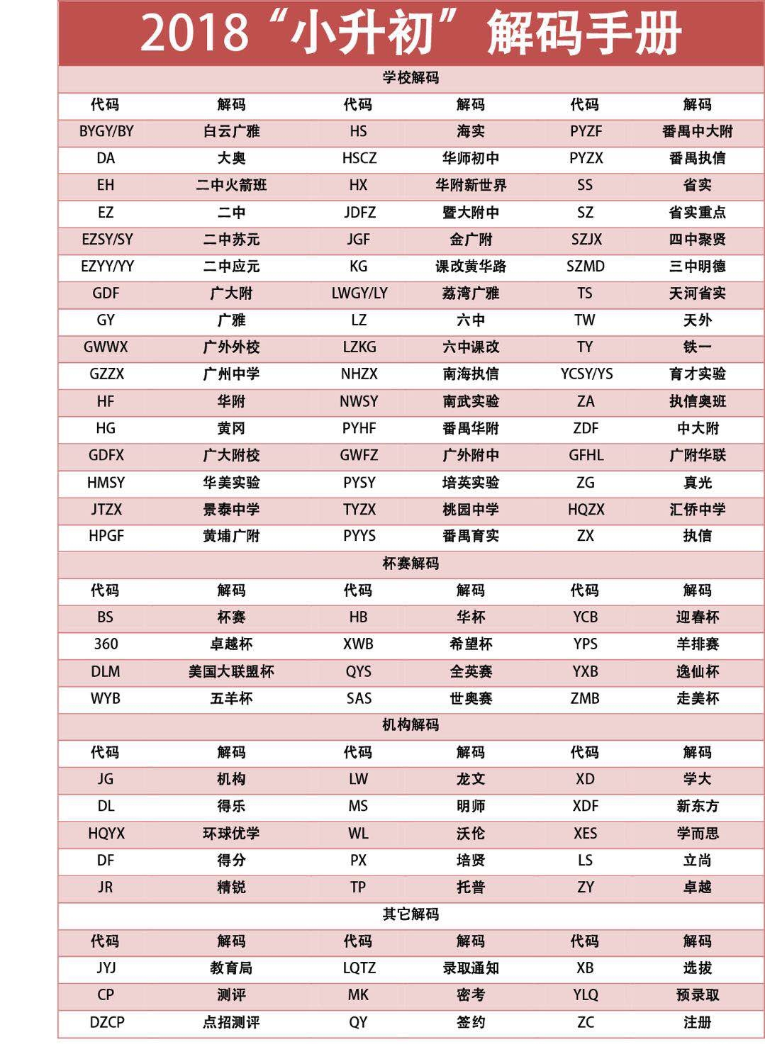 ★2018年广州小升初暗语最新解码表