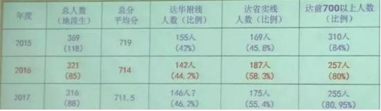 ★2018年广州中大附中小升初最新报考消息