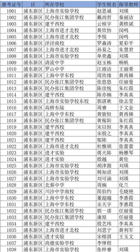 """★浦东区2018年""""白猫杯""""化学竞赛初三组获奖名单"""