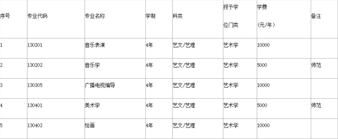 【渤海大学】2018年艺术类专业招生简章公布