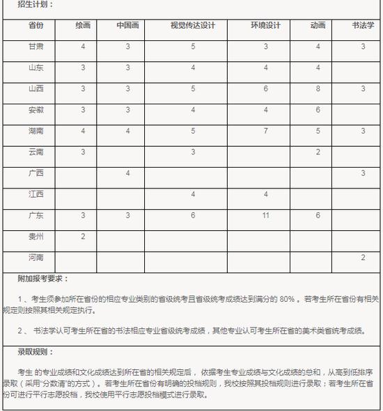 【四川大学】2018年艺术类本科招生简章公布