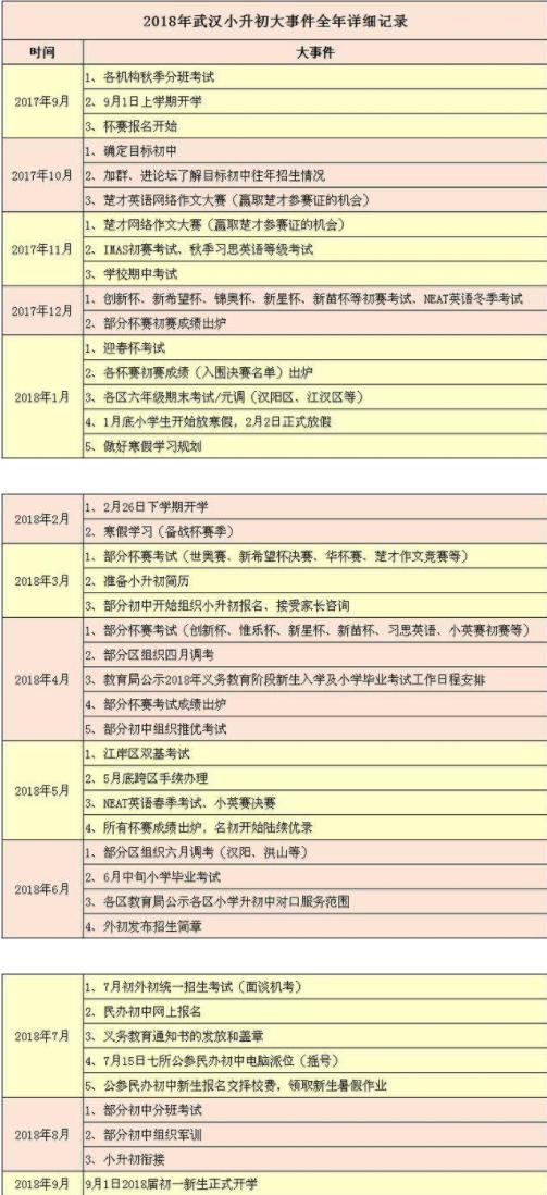 2018年武汉小升初全年的大事件出炉