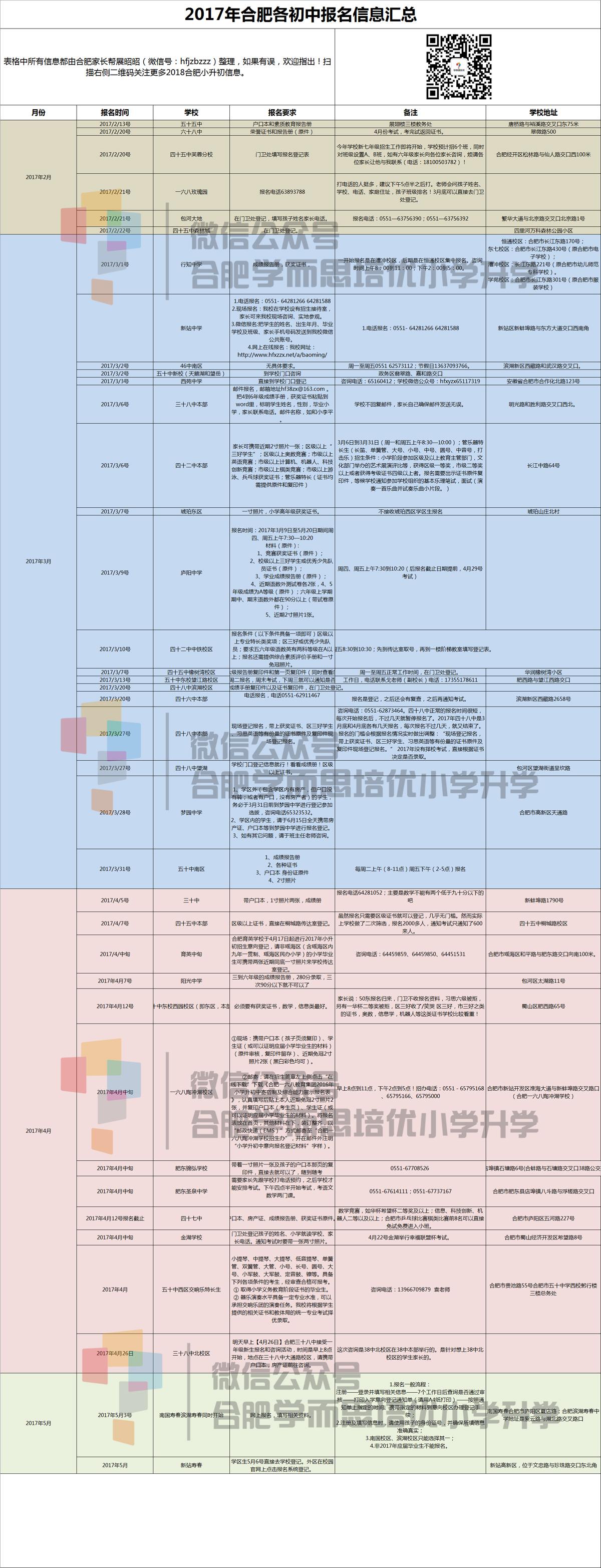 ★2018年合肥小升初各初中择校报名条件一览表