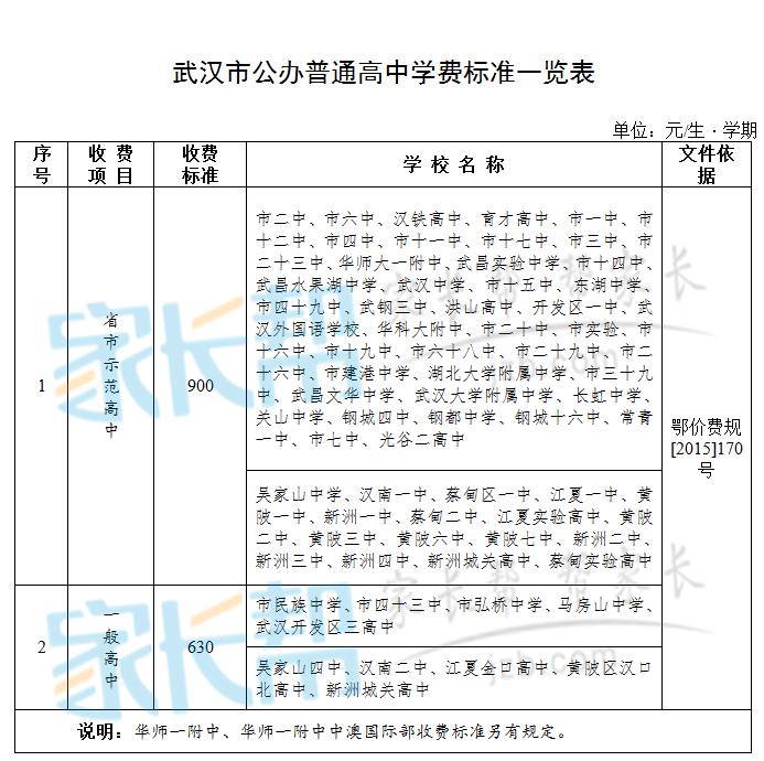 武汉市公办普通高中学费收费一览表