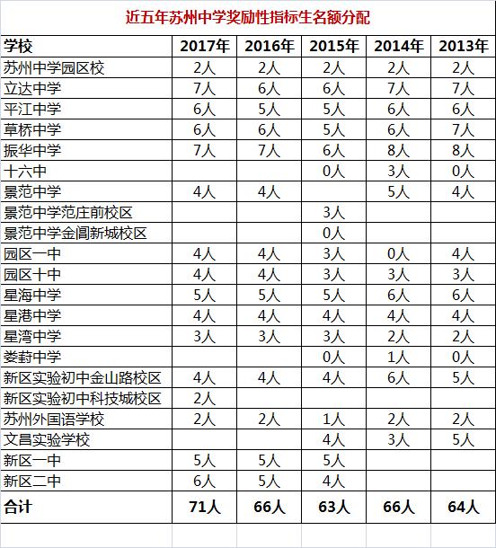 近五年苏州中学奖励性指标生招生名额分配表