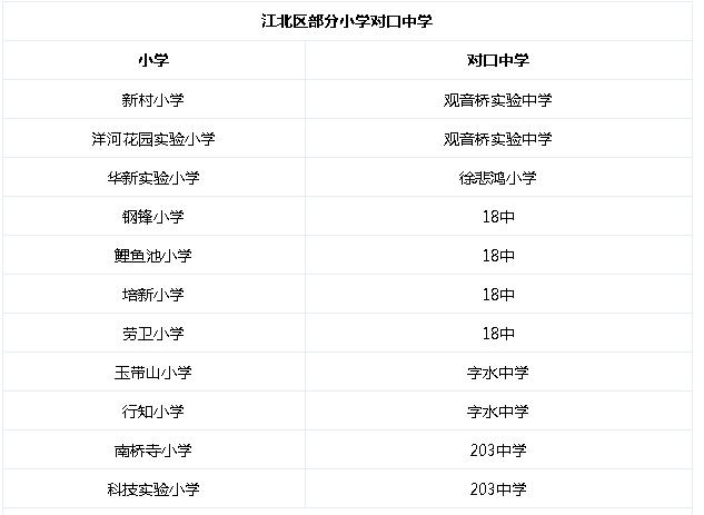 2018年重庆江北区初中入学政策参考