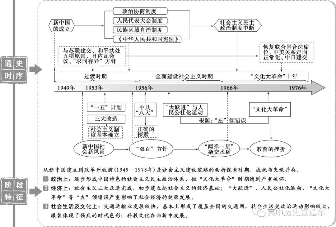 高中历史通史时序及阶段特征结构图—社会主义现代化建设曲折发展