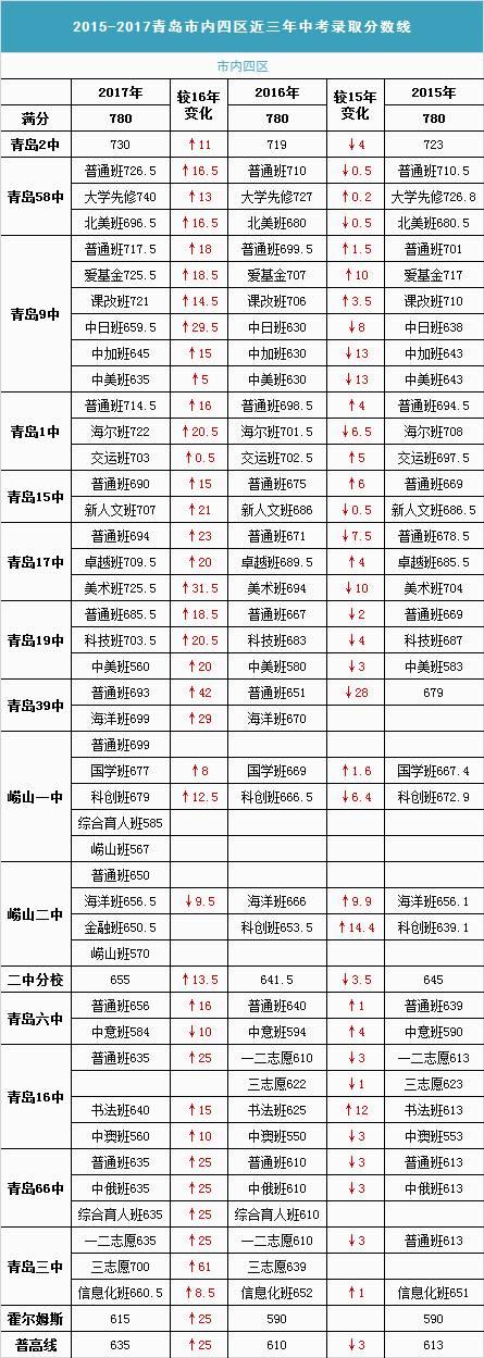 青岛中考录取分数线