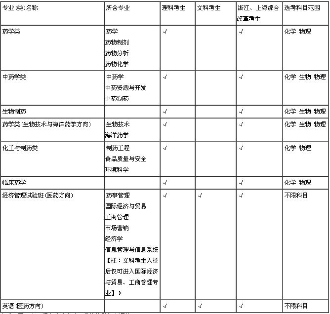 【中国药科大学】2018年保送生招生简章公布