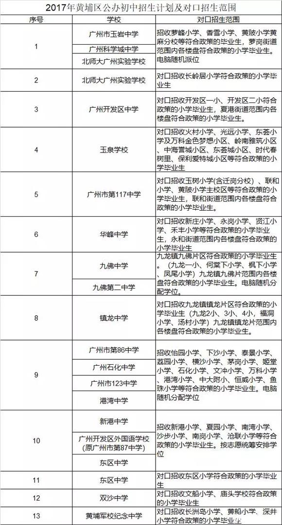 2018年广州小升初黄埔区公办入学方式预测