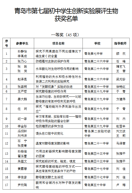 青岛市第7届初中学生创新实验展评生物获奖名单