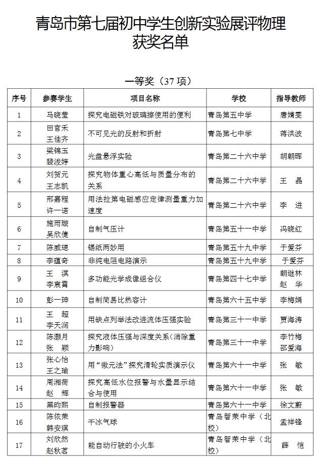 青岛市第7届初中学生创新实验展评物理获奖名单