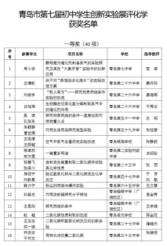 青岛市第7届初中学生创新实验展评化学获奖名单