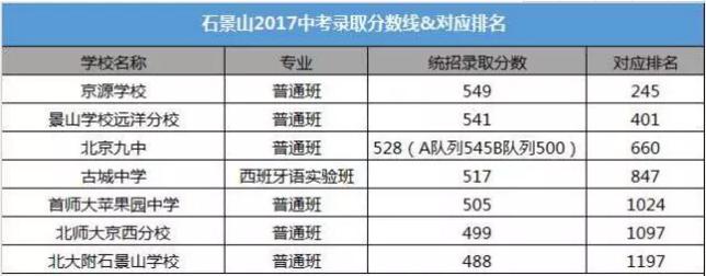 北京石景山区的2017年中考录取分数及对应排名汇总