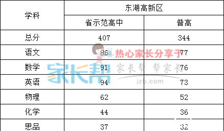 2018届武汉东湖高新区初三元调考试有效分表