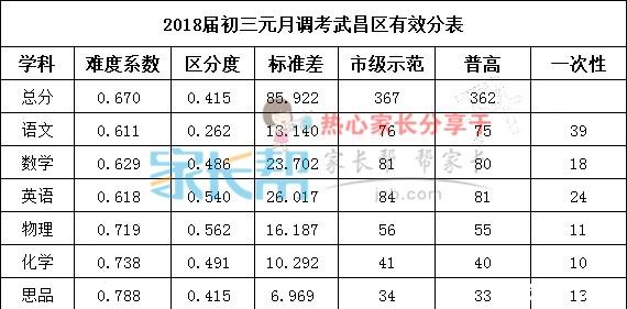 2018届武汉武昌区初三元调考试有效分表