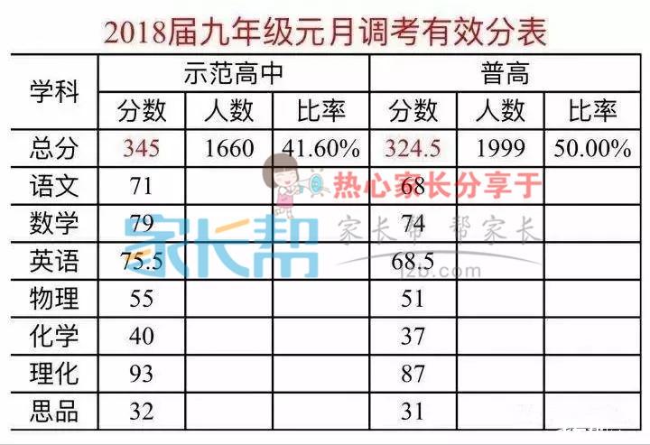 2018届武汉洪山区初三元调考试有效分表