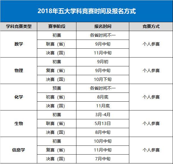 北京西城优质高中招生数据分析