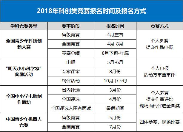自主招生提前准备:2018年各项竞赛时间一览表