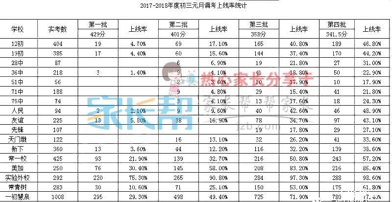 2018届武汉江汉区初三元调考试有效分表
