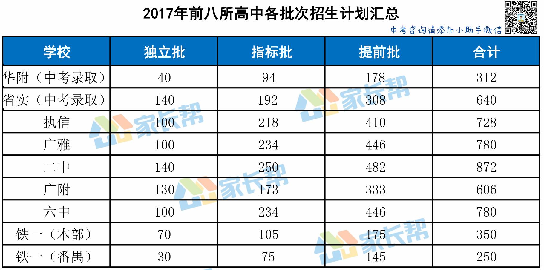 2018年广州前八所高中各批次招生计划抢先看