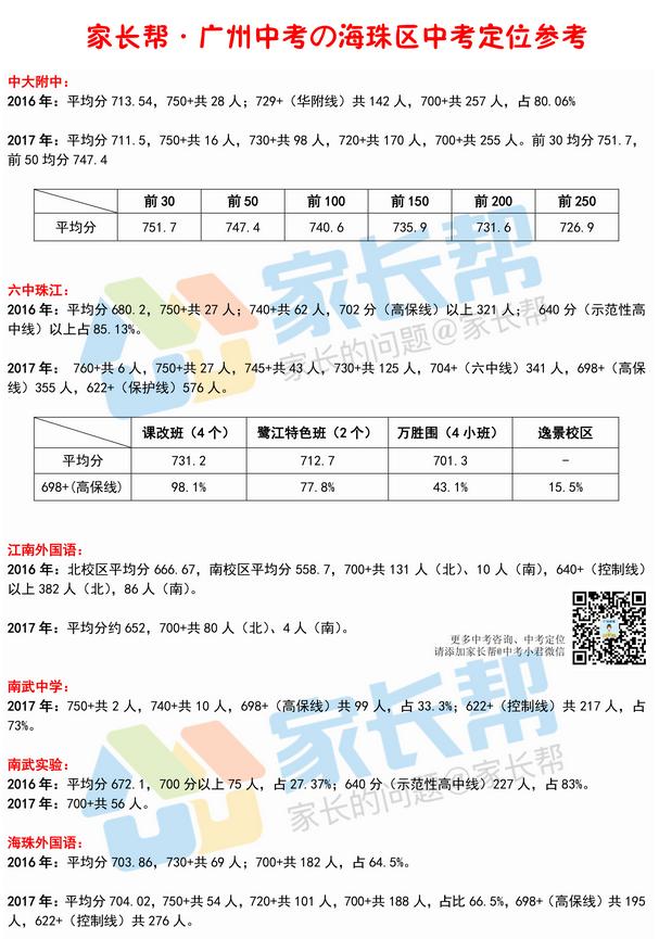 广州海珠区近两年中考各校700+人数